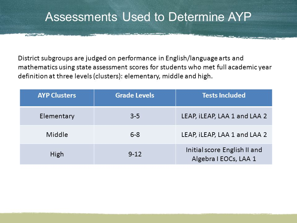 Districts receive annual subgroup AYP determinations based on a percentage of students scoring proficient on state assessments and on cohort graduation rates.