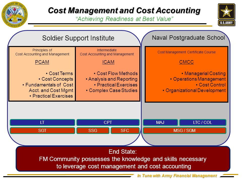 In Tune with Army Financial Management ICAM Cost Flow Methods Analysis and Reporting Practical Exercises Complex Case Studies End State: FM Community possesses the knowledge and skills necessary to leverage cost management and cost accounting Cost Management and Cost Accounting Achieving Readiness at Best Value PCAM Cost Terms Cost Concepts Fundamentals of Cost Acct.