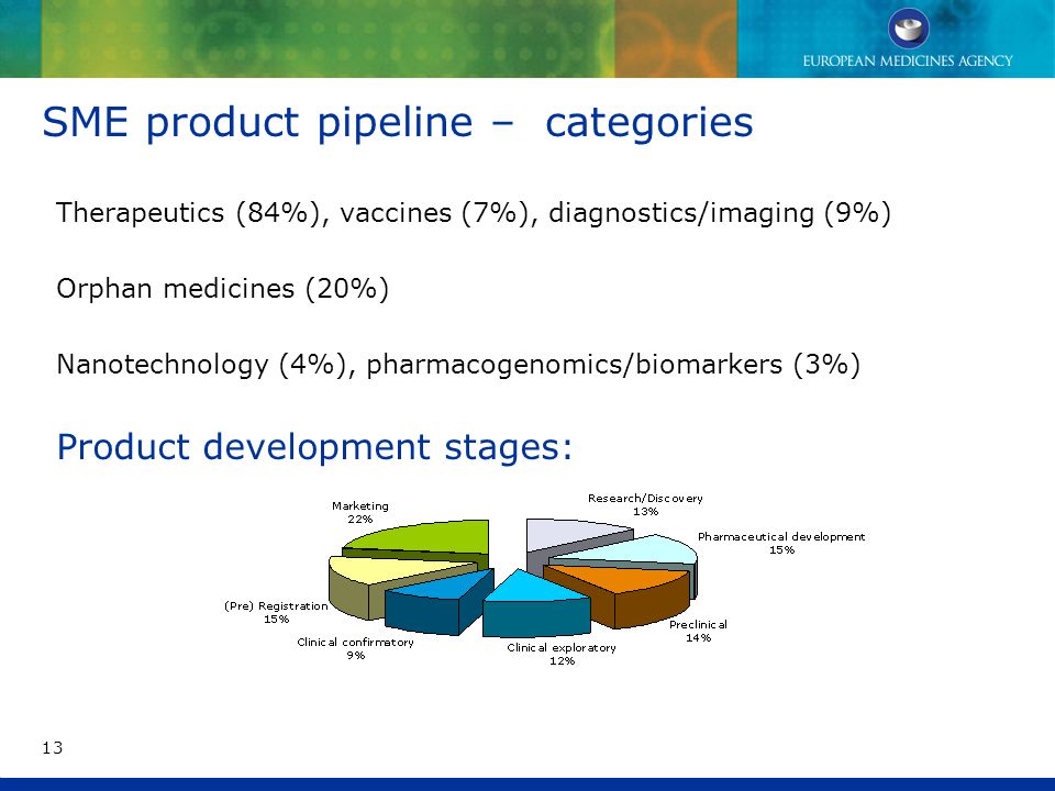 SME product pipeline – categories Therapeutics (84%), vaccines (7%), diagnostics/imaging (9%) Orphan medicines (20%) Nanotechnology (4%), pharmacogenomics/biomarkers (3%) Product development stages: 13