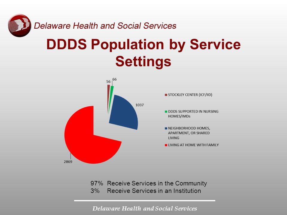 Delaware Health and Social Services DDDS Population by Service Settings