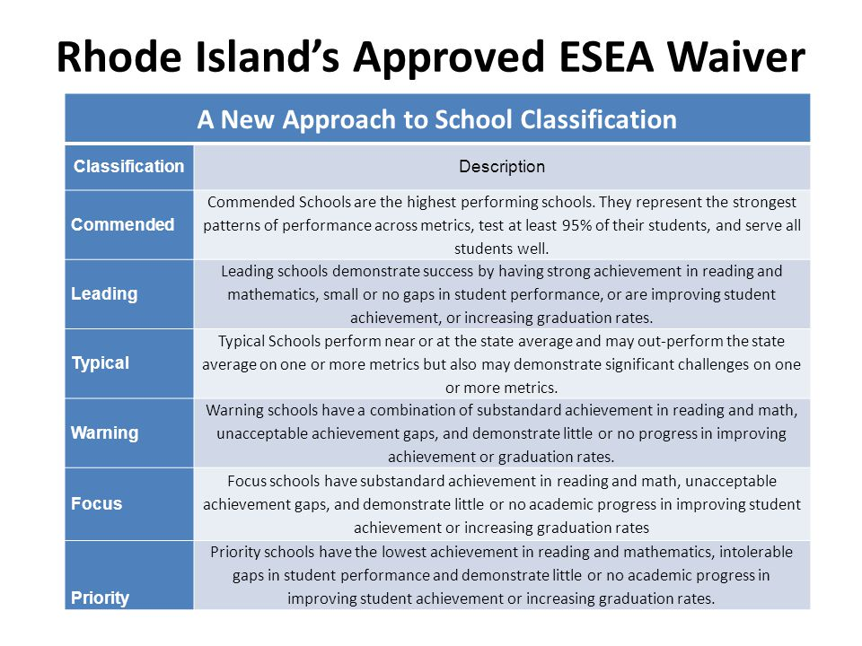 A New Approach to School Classification ClassificationDescription Commended Commended Schools are the highest performing schools. They represent the s