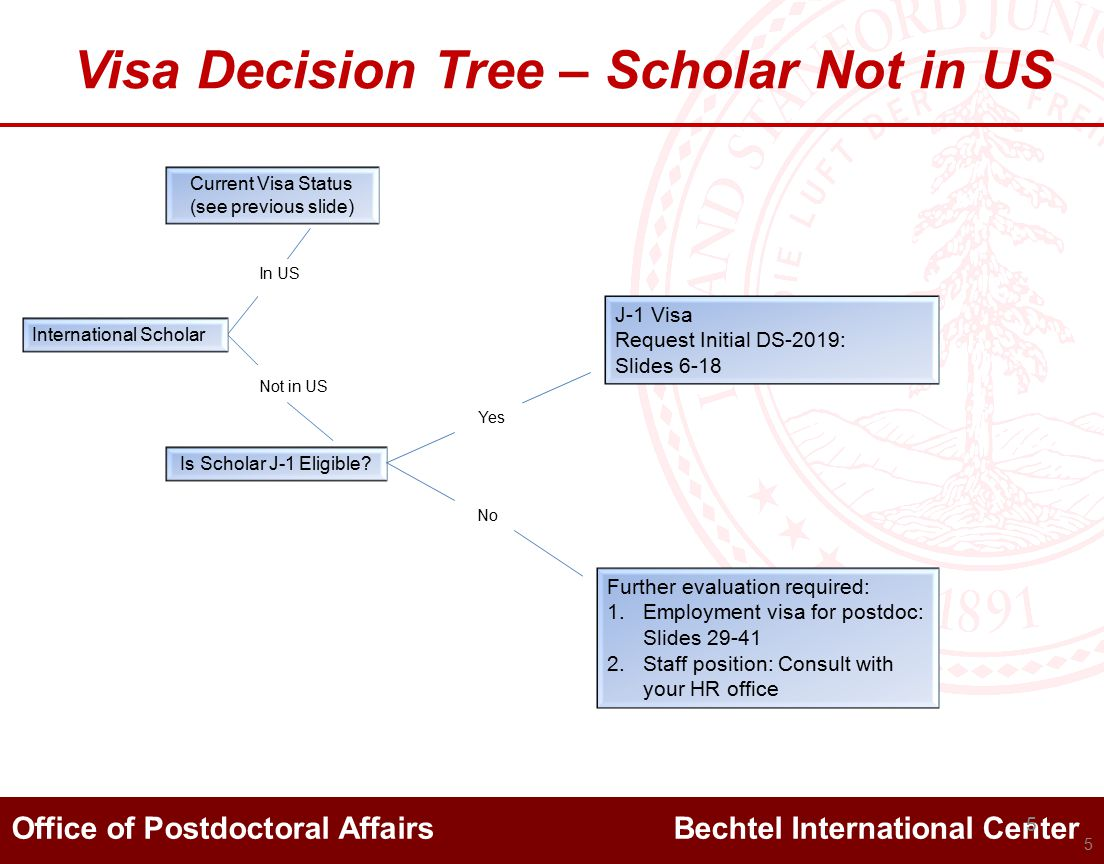 Office of Postdoctoral Affairs Bechtel International Center 5 Visa Decision Tree – Scholar Not in US Is Scholar J-1 Eligible.