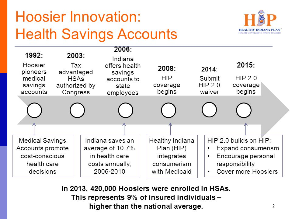 Hoosier Innovation: Health Savings Accounts 1992: Hoosier pioneers medical savings accounts 2003: Tax advantaged HSAs authorized by Congress 2006 : In