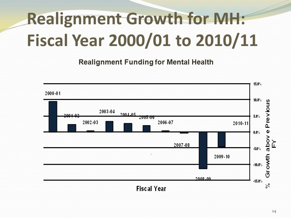 Realignment Growth for MH: Fiscal Year 2000/01 to 2010/11 14 Realignment Funding for Mental Health
