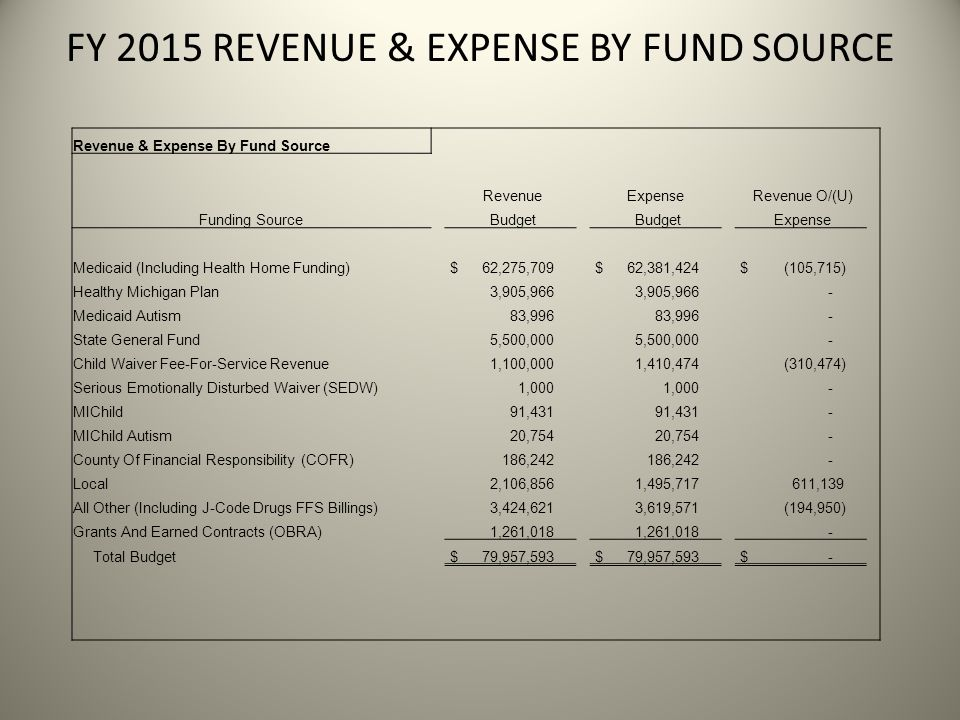 FY 2015 REVENUE & EXPENSE BY FUND SOURCE Revenue & Expense By Fund Source RevenueExpense Revenue O/(U) Funding Source Budget Expense Medicaid (Including Health Home Funding) $ 62,275,709 $ 62,381,424 $ (105,715) Healthy Michigan Plan 3,905,966 - Medicaid Autism 83,996 - State General Fund 5,500,000 - Child Waiver Fee-For-Service Revenue 1,100,000 1,410,474 (310,474) Serious Emotionally Disturbed Waiver (SEDW) 1,000 - MIChild 91,431 - MIChild Autism 20,754 - County Of Financial Responsibility (COFR) 186,242 - Local 2,106,856 1,495,717 611,139 All Other (Including J-Code Drugs FFS Billings) 3,424,621 3,619,571 (194,950) Grants And Earned Contracts (OBRA) 1,261,018 - Total Budget $ 79,957,593 $ -