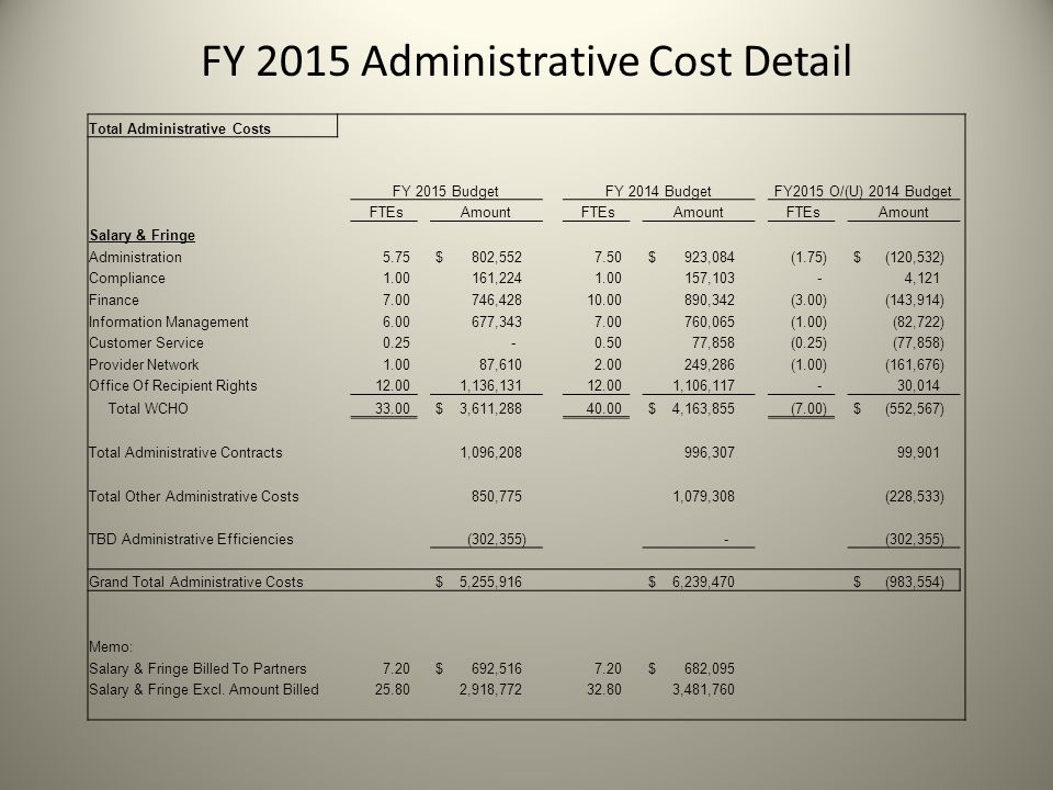 FY 2015 Administrative Cost Detail Total Administrative Costs FY 2015 BudgetFY 2014 BudgetFY2015 O/(U) 2014 Budget FTEsAmount FTEsAmount FTEsAmount Salary & Fringe Administration 5.75 $ 802,552 7.50 $ 923,084 (1.75) $ (120,532) Compliance 1.00 161,224 1.00 157,103 - 4,121 Finance 7.00 746,428 10.00 890,342 (3.00) (143,914) Information Management 6.00 677,343 7.00 760,065 (1.00) (82,722) Customer Service 0.25 - 0.50 77,858 (0.25) (77,858) Provider Network 1.00 87,610 2.00 249,286 (1.00) (161,676) Office Of Recipient Rights 12.00 1,136,131 12.00 1,106,117 - 30,014 Total WCHO 33.00 $ 3,611,288 40.00 $ 4,163,855 (7.00) $ (552,567) Total Administrative Contracts 1,096,208 996,307 99,901 Total Other Administrative Costs 850,775 1,079,308 (228,533) TBD Administrative Efficiencies (302,355) - Grand Total Administrative Costs $ 5,255,916 $ 6,239,470 $ (983,554) Memo: Salary & Fringe Billed To Partners 7.20 $ 692,516 7.20 $ 682,095 Salary & Fringe Excl.
