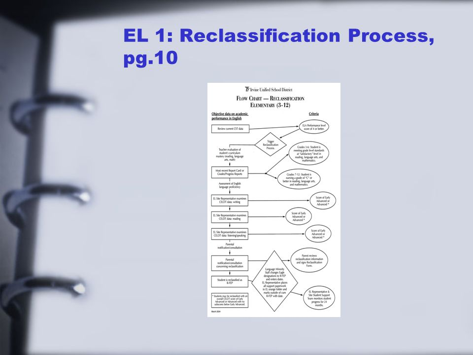 EL 1: Reclassification Process, pg.10