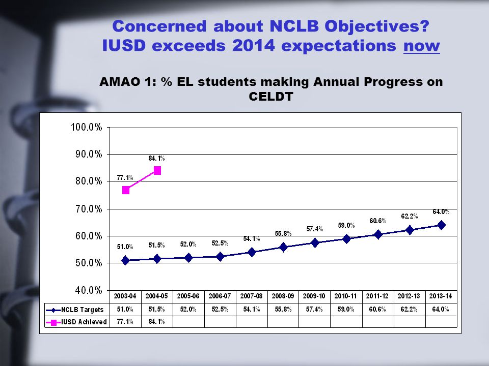 Concerned about NCLB Objectives.