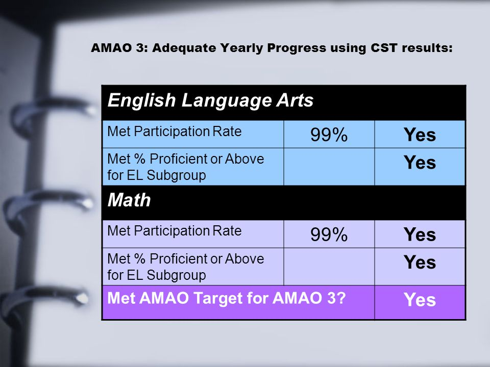 AMAO 3: Adequate Yearly Progress using CST results: English Language Arts Met Participation Rate 99%Yes Met % Proficient or Above for EL Subgroup Yes Math Met Participation Rate 99%Yes Met % Proficient or Above for EL Subgroup Yes Met AMAO Target for AMAO 3.