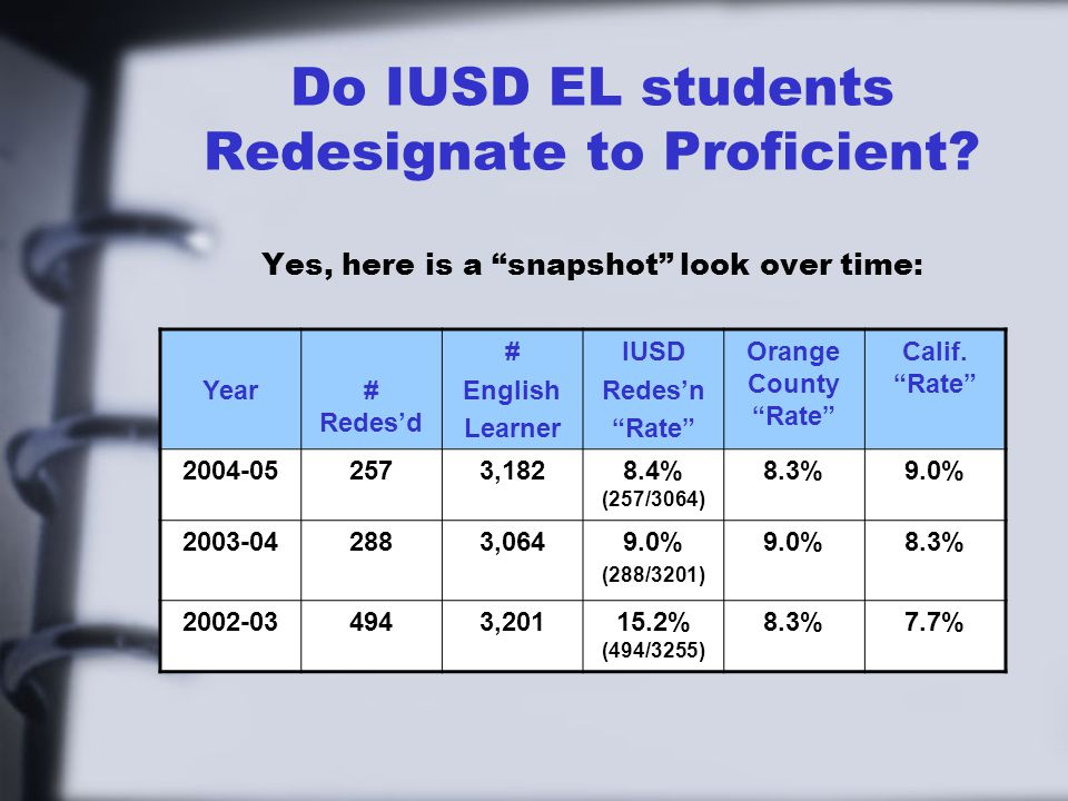 Do IUSD EL students Redesignate to Proficient.