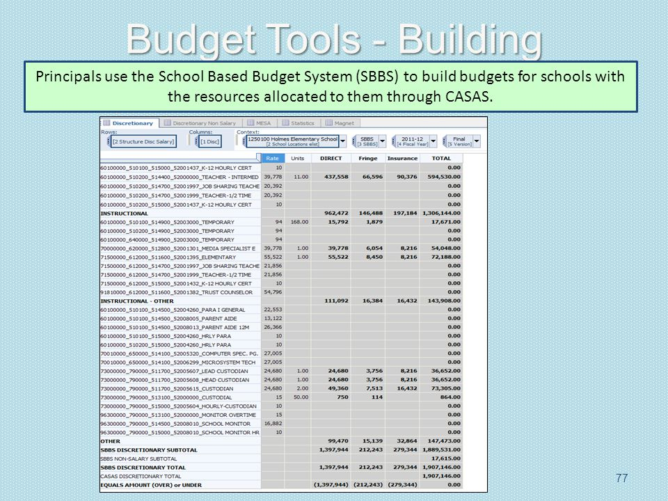 Budget Tools - Building 77 Principals use the School Based Budget System (SBBS) to build budgets for schools with the resources allocated to them through CASAS.