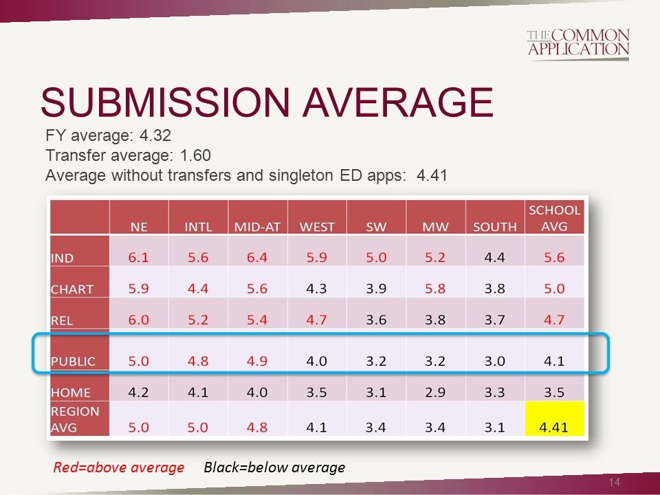 SUBMISSION AVERAGE 14 Red=above average Black=below average FY average: 4.32 Transfer average: 1.60 Average without transfers and singleton ED apps: 4