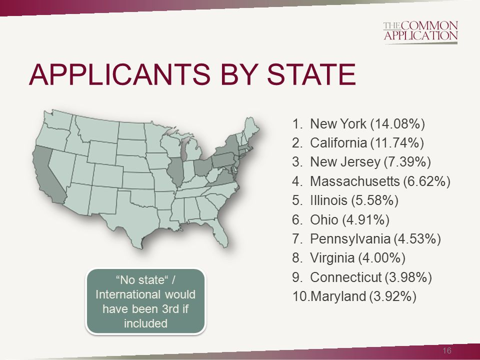 APPLICANTS BY STATE 16 1.New York (14.08%) 2.California (11.74%) 3.New Jersey (7.39%) 4.Massachusetts (6.62%) 5.Illinois (5.58%) 6.Ohio (4.91%) 7.Penn