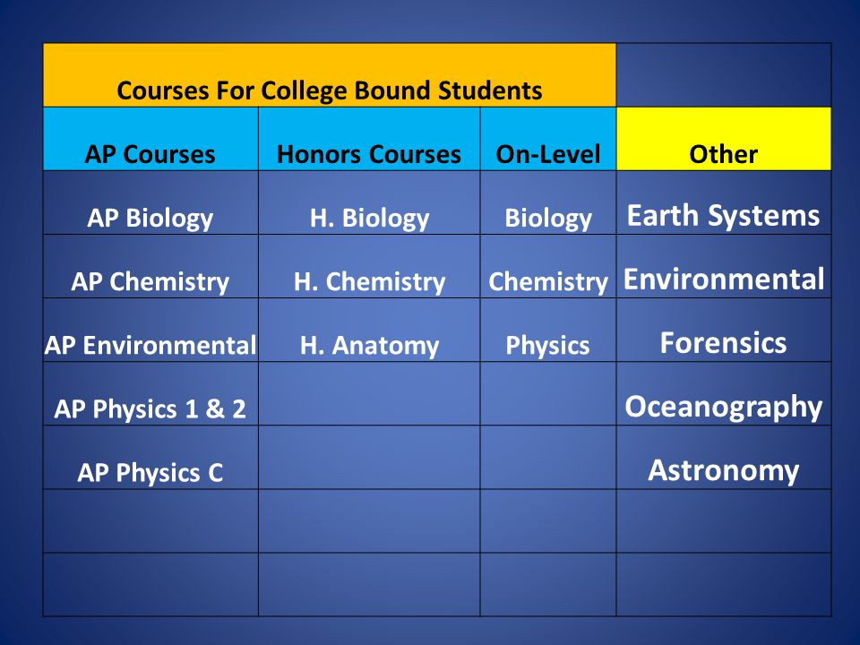 Courses For College Bound Students AP CoursesHonors CoursesOn-LevelOther AP BiologyH. BiologyBiology Earth Systems AP ChemistryH. ChemistryChemistry E