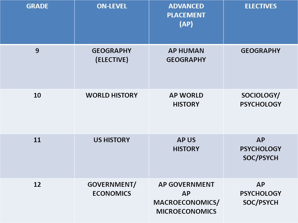 GRADEON-LEVELADVANCED PLACEMENT (AP) ELECTIVES 9GEOGRAPHY (ELECTIVE) AP HUMAN GEOGRAPHY 10WORLD HISTORYAP WORLD HISTORY SOCIOLOGY/ PSYCHOLOGY 11US HISTORYAP US HISTORY AP PSYCHOLOGY SOC/PSYCH 12GOVERNMENT/ ECONOMICS AP GOVERNMENT AP MACROECONOMICS/ MICROECONOMICS AP PSYCHOLOGY SOC/PSYCH