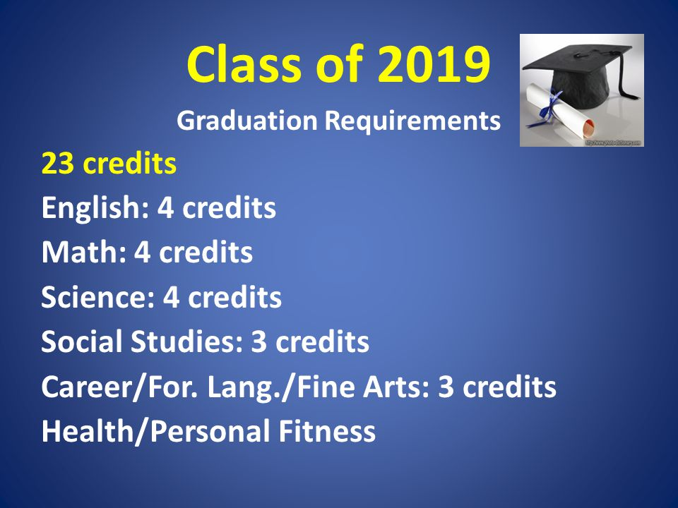 Class of 2019 Graduation Requirements 23 credits English: 4 credits Math: 4 credits Science: 4 credits Social Studies: 3 credits Career/For. Lang./Fin
