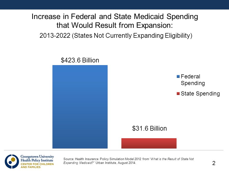 "Source: Health Insurance Policy Simulation Model 2012 from ""What is the Result of State Not Expanding Medicaid?"" Urban Institute, August 2014. 2"