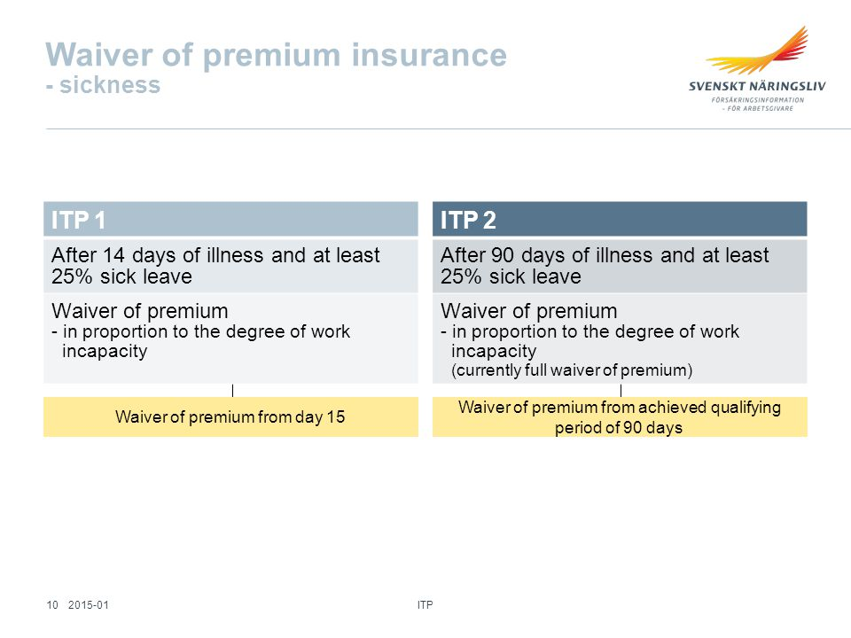 Waiver of premium insurance - sickness ITP 1 After 14 days of illness and at least 25% sick leave Waiver of premium - in proportion to the degree of work incapacity ITP 2 After 90 days of illness and at least 25% sick leave Waiver of premium - in proportion to the degree of work incapacity (currently full waiver of premium) Waiver of premium from day 15 Waiver of premium from achieved qualifying period of 90 days ITP 102015-01