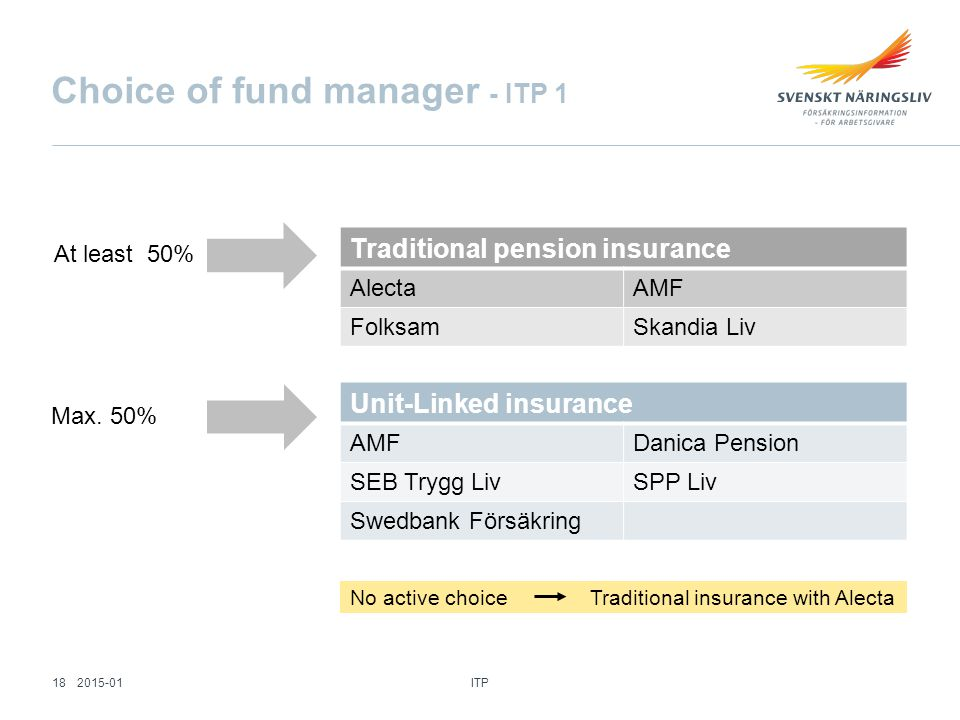 No active choice Traditional insurance with Alecta Choice of fund manager - ITP 1 Traditional pension insurance AlectaAMF FolksamSkandia Liv Unit-Linked insurance AMFDanica Pension SEB Trygg LivSPP Liv Swedbank Försäkring Max.