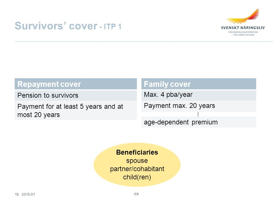 Survivors' cover - ITP 1 Repayment cover Pension to survivors Payment for at least 5 years and at most 20 years Family cover Max.