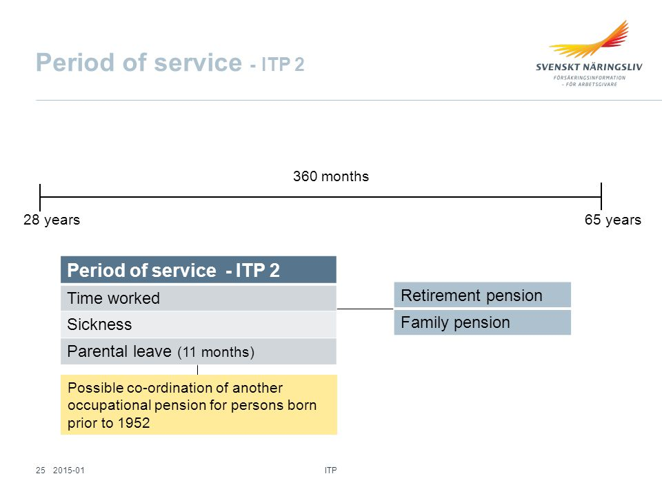 Period of service - ITP 2 Time worked Sickness Parental leave (11 months) Retirement pension Family pension 360 months 28 years65 years Possible co-ordination of another occupational pension for persons born prior to 1952 ITP 252015-01