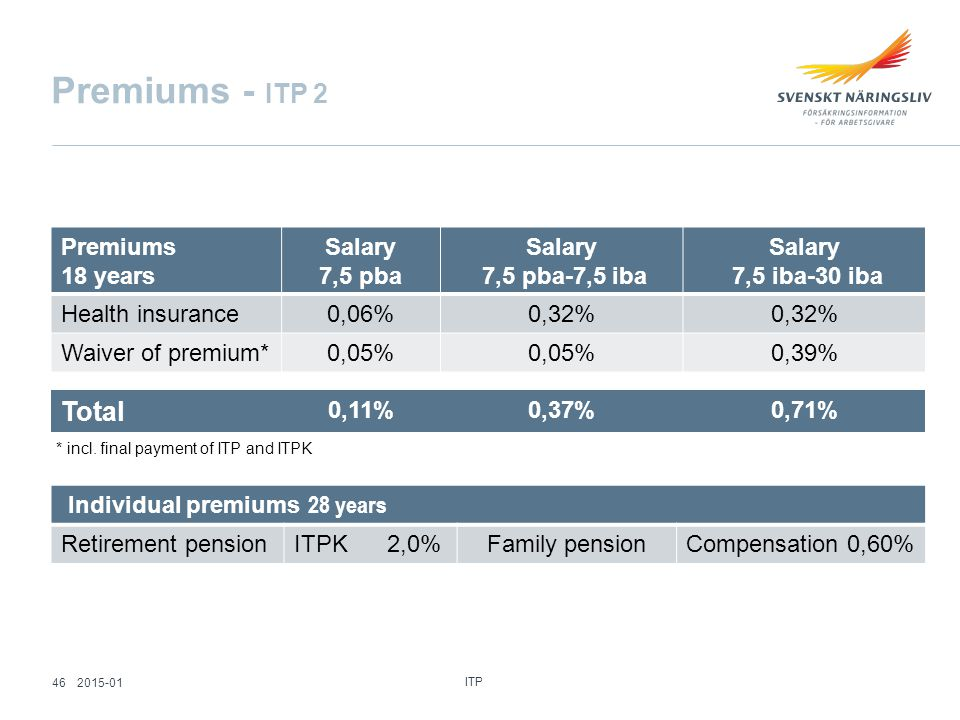 Premiums - ITP 2 Premiums 18 years Salary 7,5 pba Salary 7,5 pba-7,5 iba Salary 7,5 iba-30 iba Health insurance0,06%0,32% Waiver of premium*0,05% 0,39% Individual premiums 28 years Retirement pensionITPK 2,0%Family pensionCompensation 0,60% * incl.