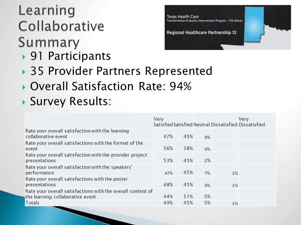  91 Participants  35 Provider Partners Represented  Overall Satisfaction Rate: 94%  Survey Results: Very SatisfiedSatisfiedNeutralDissatisfied Very Dissatisfied Rate your overall satisfaction with the learning collaborative event47%45% 8% Rate your overall satisfactions with the format of the event56%38% 6% Rate your overall satisfaction with the provider project presentations53%45%2% Rate your overall satisfaction with the speakers performance 47% 45% 7%1% Rate your overall satisfactions with the poster presentations48%45% 6%1% Rate your overall satisfactions with the overall content of the learning collaborative event44%51%5% Totals49%45%5% 1%