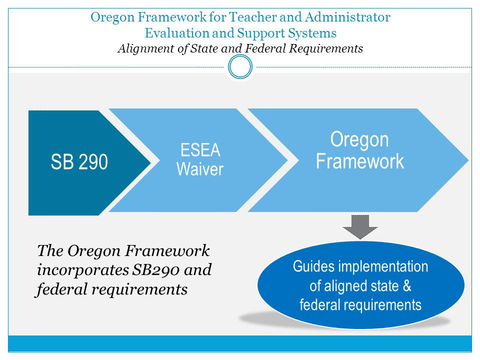 Oregon Framework for Teacher and Administrator Evaluation and Support Systems Alignment of State and Federal Requirements SB 290 ESEA Waiver Oregon Framework Guides implementation of aligned state & federal requirements The Oregon Framework incorporates SB290 and federal requirements