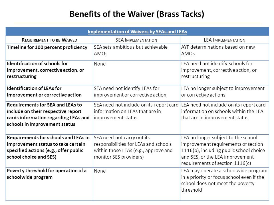 Benefits of the Waiver (Brass Tacks) Implementation of Waivers by SEAs and LEAs R EQUIREMENT TO BE W AIVED SEA I MPLEMENTATION LEA I MPLEMENTATION Timeline for 100 percent proficiencySEA sets ambitious but achievable AMOs AYP determinations based on new AMOs Identification of schools for improvement, corrective action, or restructuring NoneLEA need not identify schools for improvement, corrective action, or restructuring Identification of LEAs for improvement or corrective action SEA need not identify LEAs for improvement or corrective action LEA no longer subject to improvement or corrective actions Requirements for SEA and LEAs to include on their respective report cards information regarding LEAs and schools in improvement status SEA need not include on its report card information on LEAs that are in improvement status LEA need not include on its report card information on schools within the LEA that are in improvement status Requirements for schools and LEAs in improvement status to take certain specified actions (e.g., offer public school choice and SES) SEA need not carry out its responsibilities for LEAs and schools within those LEAs (e.g., approve and monitor SES providers) LEA no longer subject to the school improvement requirements of section 1116(b), including public school choice and SES, or the LEA improvement requirements of section 1116(c) Poverty threshold for operation of a schoolwide program NoneLEA may operate a schoolwide program in a priority or focus school even if the school does not meet the poverty threshold