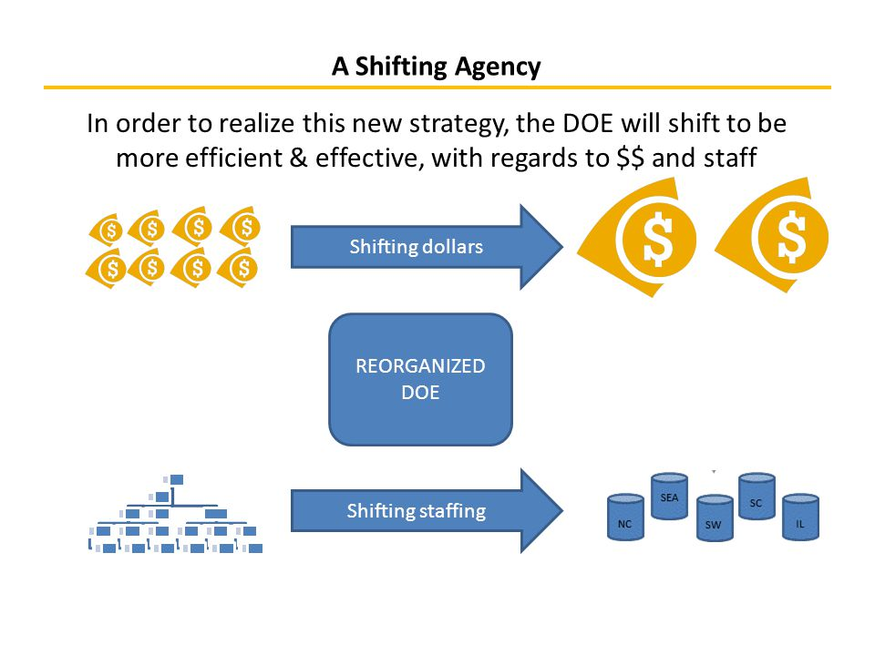 A Shifting Agency In order to realize this new strategy, the DOE will shift to be more efficient & effective, with regards to $$ and staff REORGANIZED DOE Shifting dollars Shifting staffing