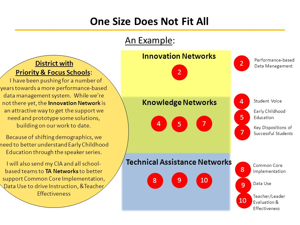 One Size Does Not Fit All Technical Assistance Networks Knowledge Networks Innovation Networks An Example: 9 8 7 5 4 2 9 8 7 5 4 2 10 Common Core Implementation Data Use Teacher/Leader Evaluation & Effectiveness Student Voice Early Childhood Education Key Dispositions of Successful Students Performance-based Data Management District with Priority & Focus Schools: I have been pushing for a number of years towards a more performance-based data management system.