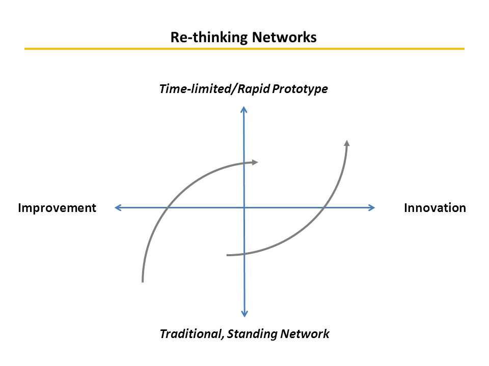Re-thinking Networks ImprovementInnovation Time-limited/Rapid Prototype Traditional, Standing Network