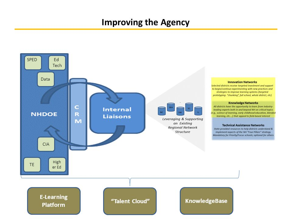 Improving the Agency KnowledgeBase Talent Cloud E-Learning Platform SPED Ed Tech CIA Data High er Ed TE