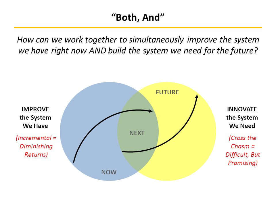 NOW NEXT FUTURE INNOVATE the System We Need IMPROVE the System We Have Both, And How can we work together to simultaneously improve the system we have right now AND build the system we need for the future.
