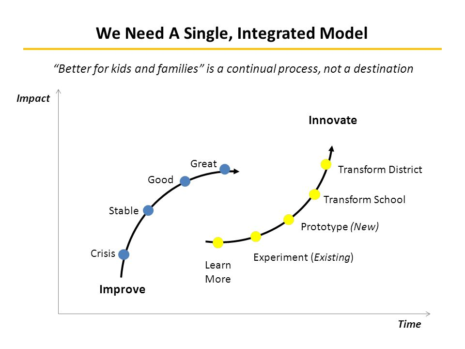 We Need A Single, Integrated Model Improve Innovate Crisis Stable Good Learn More Experiment (Existing) Prototype (New) Transform School Transform District Great Impact Time Better for kids and families is a continual process, not a destination