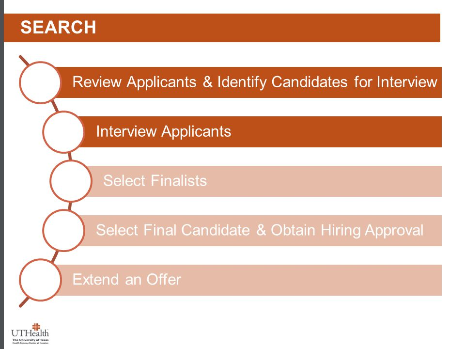 Review Applicants & Identify Candidates for Interview Interview Applicants Select Finalists Select Final Candidate & Obtain Hiring Approval Extend an