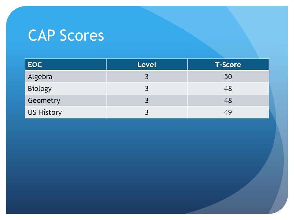 CAP Scores EOCLevelT-Score Algebra350 Biology348 Geometry348 US History349