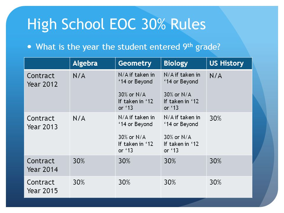 EOC Grades FCAT LevelEOC TAKEN IN 2013- 14 and Beyond EOC TAKEN IN 2012- 13 and Prior 5AA 4AB 3BC 2CD 1DF
