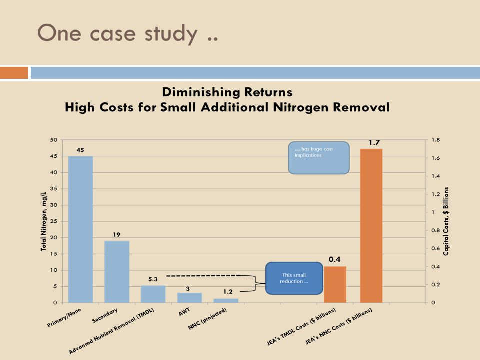 One case study..