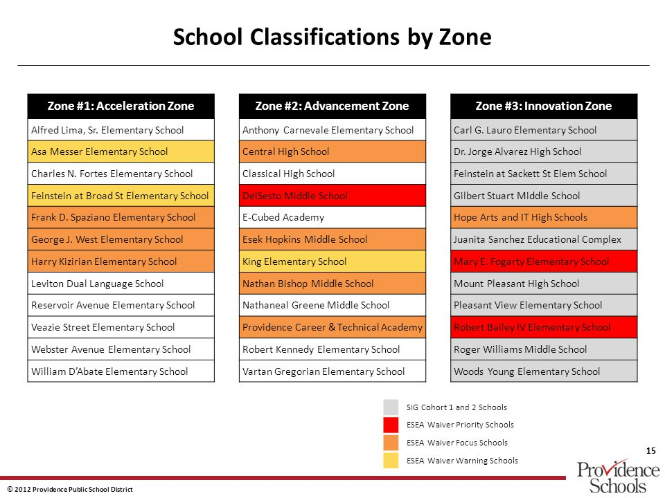 © 2012 Providence Public School District 15 School Classifications by Zone Zone #1: Acceleration Zone Alfred Lima, Sr.