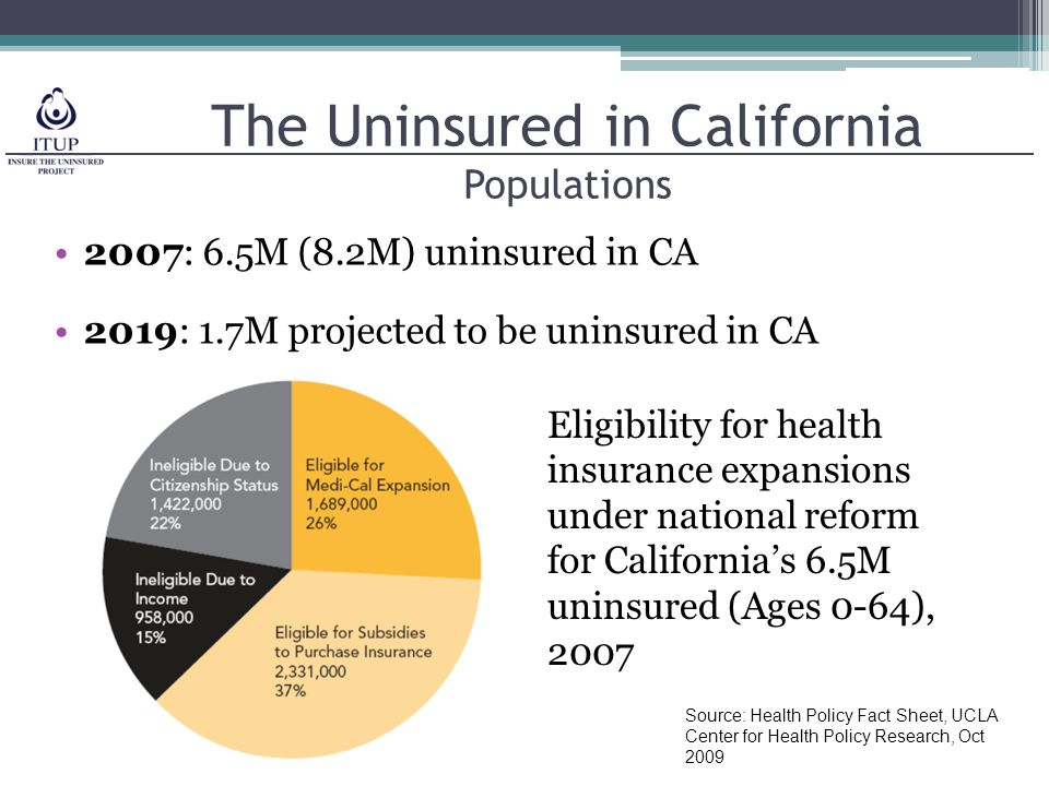 The Uninsured in California Populations 2007: 6.5M (8.2M) uninsured in CA 2019: 1.7M projected to be uninsured in CA Eligibility for health insurance expansions under national reform for California's 6.5M uninsured (Ages 0-64), 2007 Source: Health Policy Fact Sheet, UCLA Center for Health Policy Research, Oct 2009