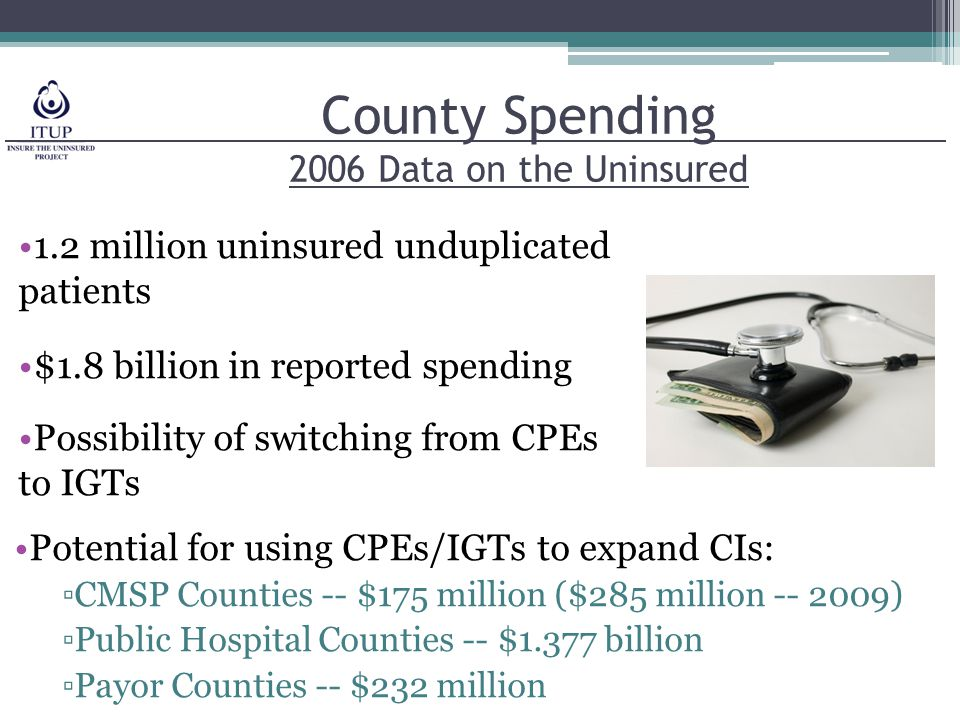 County Spending 2006 Data on the Uninsured 1.2 million uninsured unduplicated patients $1.8 billion in reported spending Possibility of switching from CPEs to IGTs Potential for using CPEs/IGTs to expand CIs: ▫CMSP Counties -- $175 million ($285 million -- 2009) ▫Public Hospital Counties -- $1.377 billion ▫Payor Counties -- $232 million