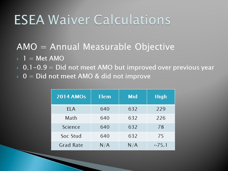 AMO = Annual Measurable Objective  1 = Met AMO  0.1-0.9 = Did not meet AMO but improved over previous year  0 = Did not meet AMO & did not improve 2014 AMOsElemMidHigh ELA640632229 Math640632226 Science64063278 Soc Stud64063275 Grad RateN/A ~75.1