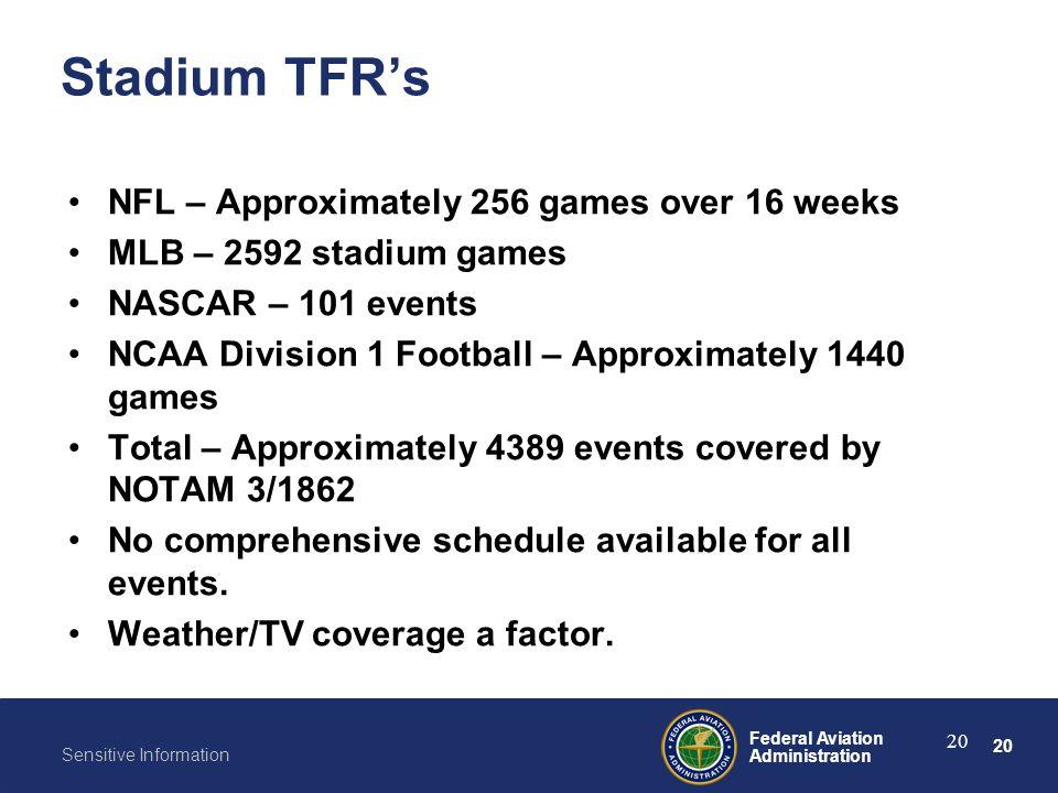 20 Federal Aviation Administration Sensitive Information 20 Stadium TFR's NFL – Approximately 256 games over 16 weeks MLB – 2592 stadium games NASCAR