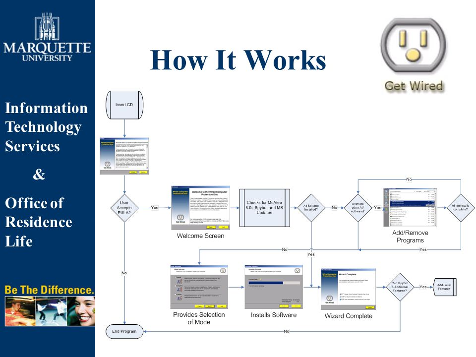 Information Technology Services & Office of Residence Life How It Works