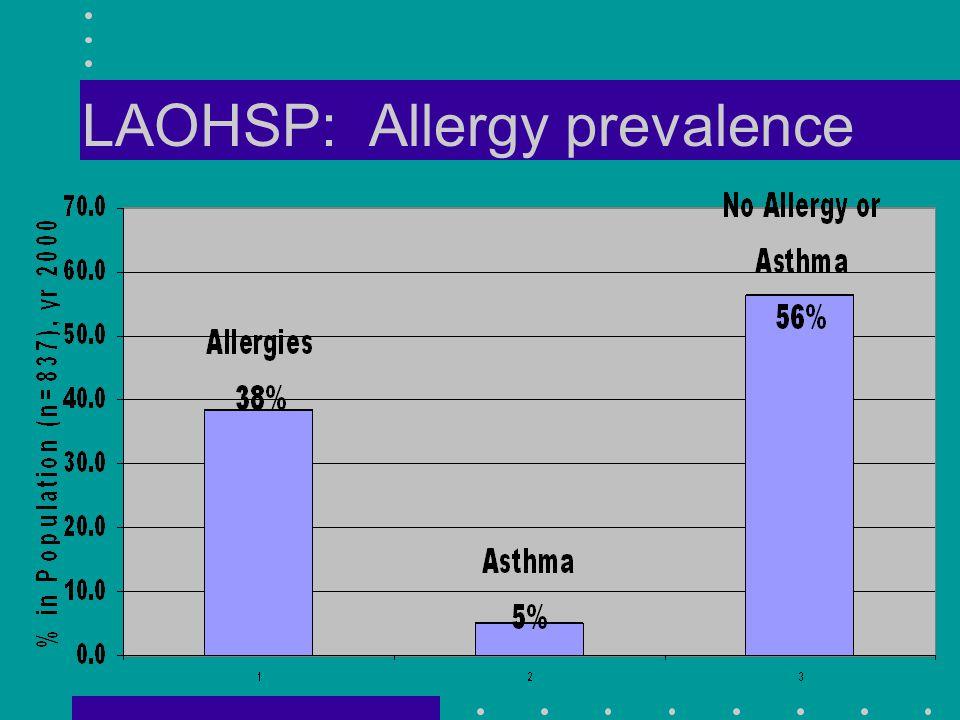 LAOHSP: Allergy prevalence