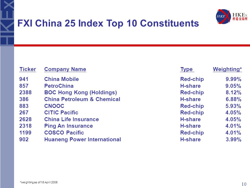 10 FXI China 25 Index Top 10 Constituents TickerCompany Name Type Weighting* 941China Mobile Red-chip 9.99% 857PetroChina H-share 9.05% 2388BOC Hong Kong (Holdings) Red-chip 8.12% 386China Petroleum & Chemical H-share 6.88% 883CNOOC Red-chip 5.93% 267CITIC Pacific Red-chip 4.05% 2628China Life Insurance H-share 4.05% 2318Ping An Insurance H-share 4.01% 1199COSCO Pacific Red-chip 4.01% 902Huaneng Power International H-share 3.99% *weighting as of 18 April 2005