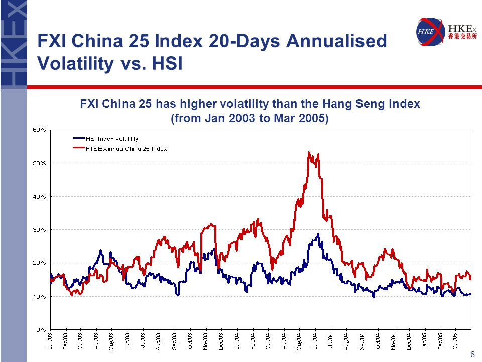 8 FXI China 25 Index 20-Days Annualised Volatility vs.