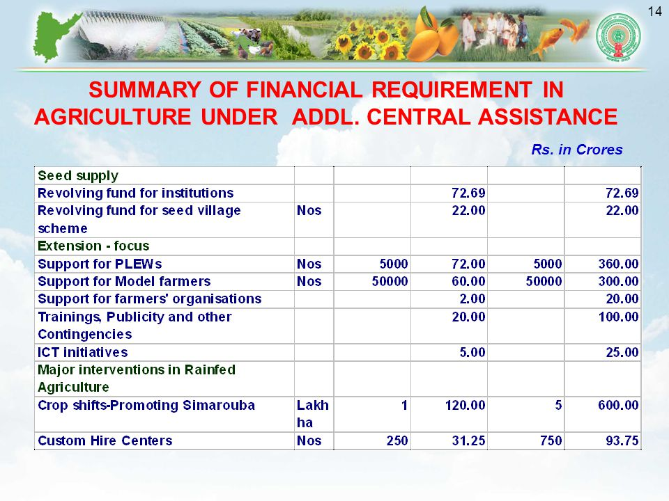 14 Rs. in Crores SUMMARY OF FINANCIAL REQUIREMENT IN AGRICULTURE UNDER ADDL. CENTRAL ASSISTANCE