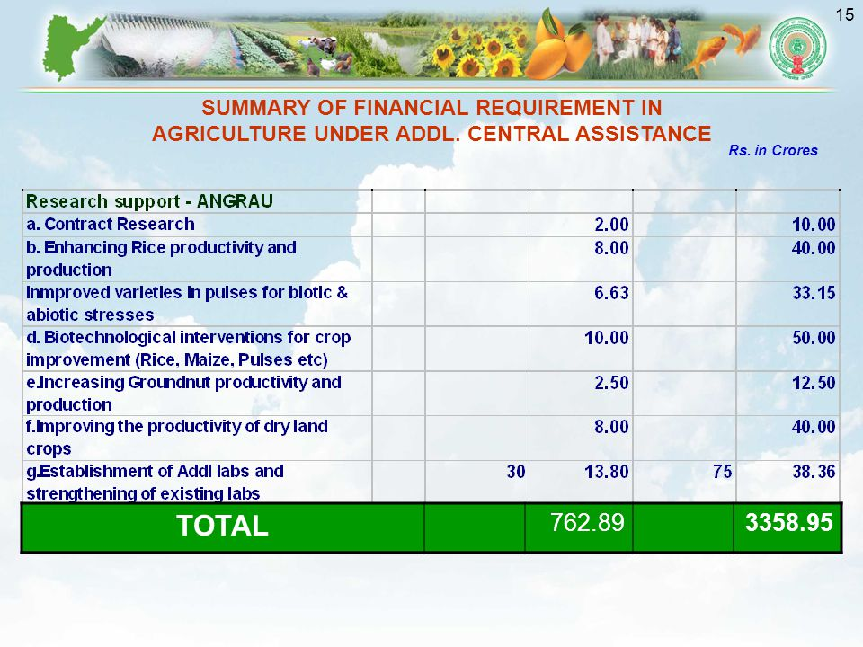 15 SUMMARY OF FINANCIAL REQUIREMENT IN AGRICULTURE UNDER ADDL.